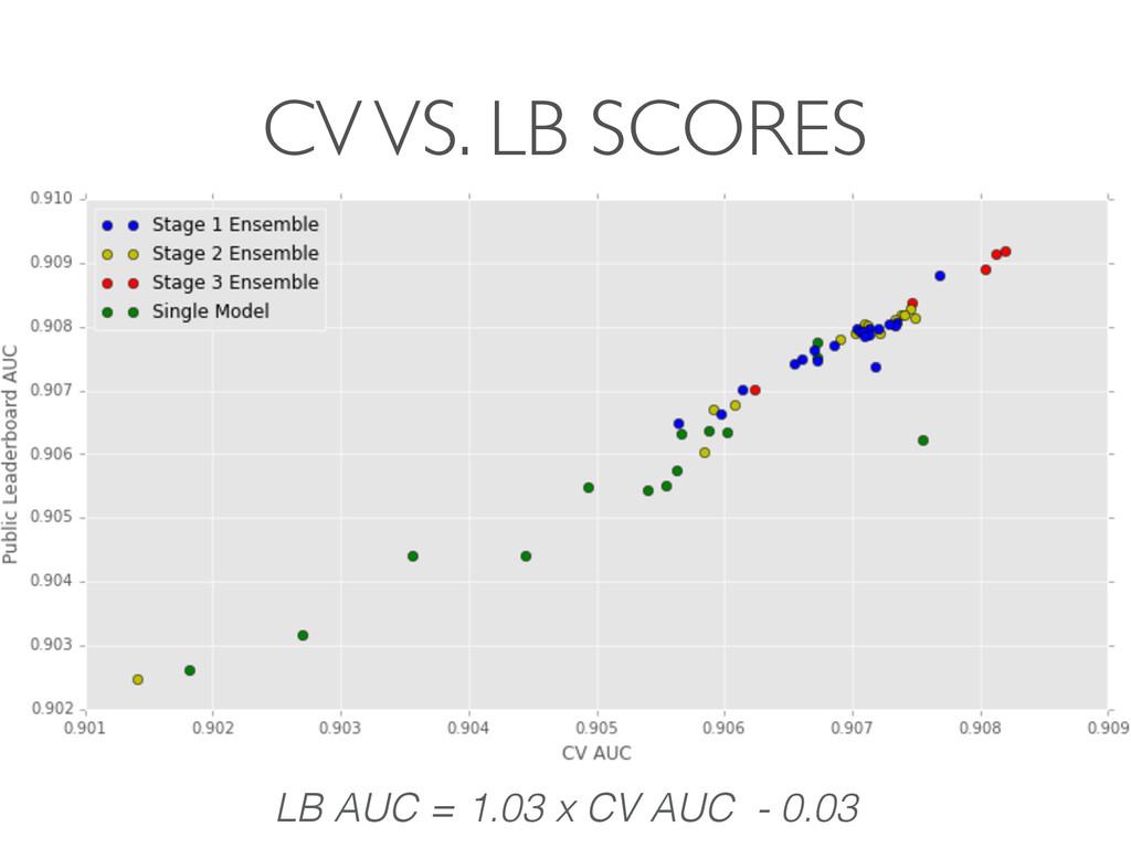 CV VS. LB SCORES LB AUC = 1.03 x CV AUC - 0.03