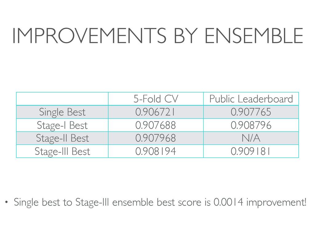 IMPROVEMENTS BY ENSEMBLE 5-Fold CV Public Leade...