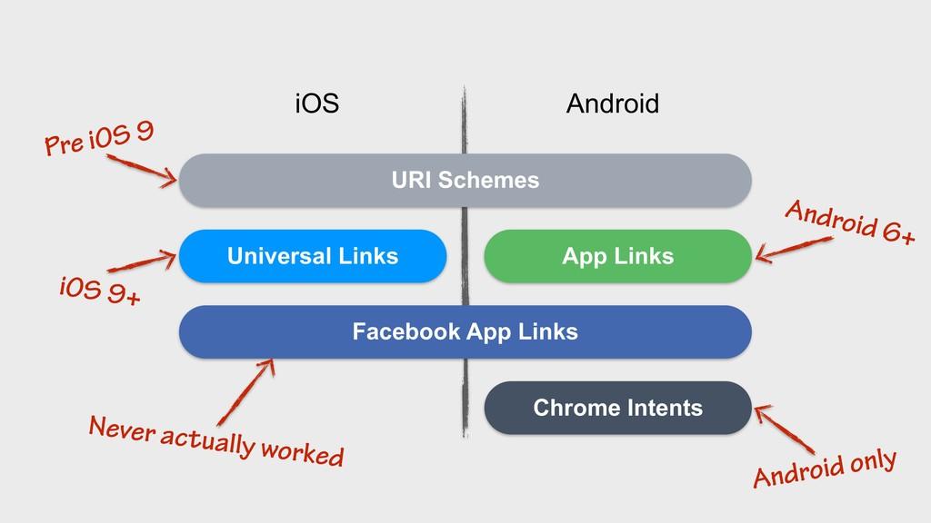 Universal Links App Links iOS Android URI Schem...