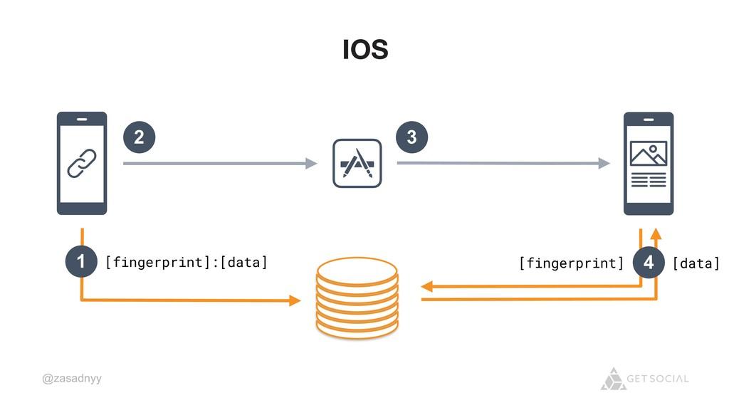@zasadnyy IOS 1 [fingerprint]:[data] 4 [data] [...