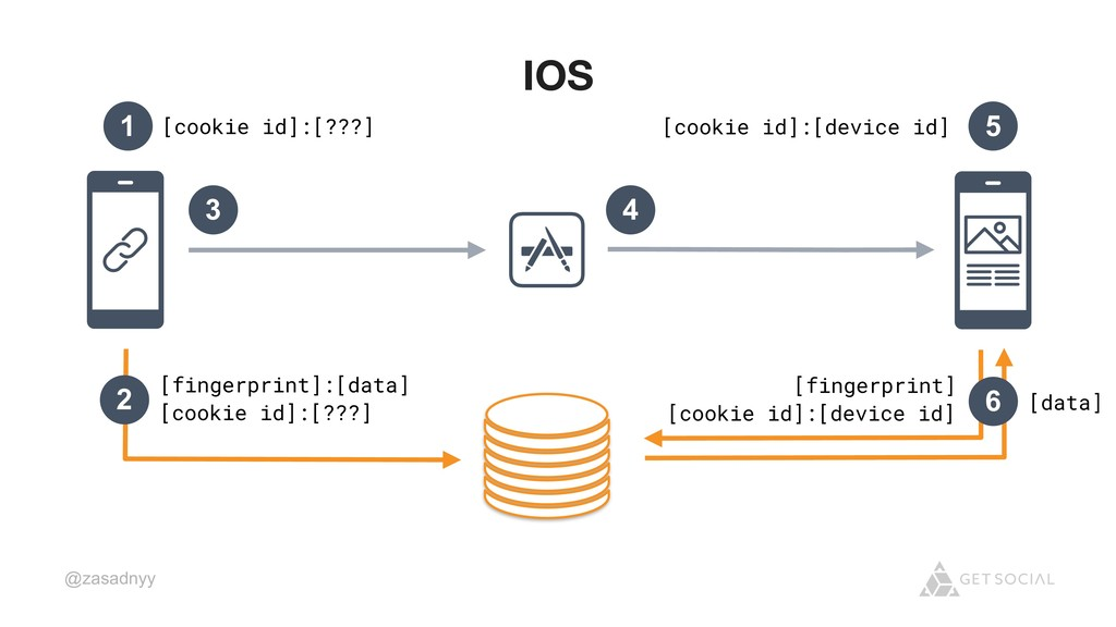 @zasadnyy IOS 2 [fingerprint]:[data] [cookie id...