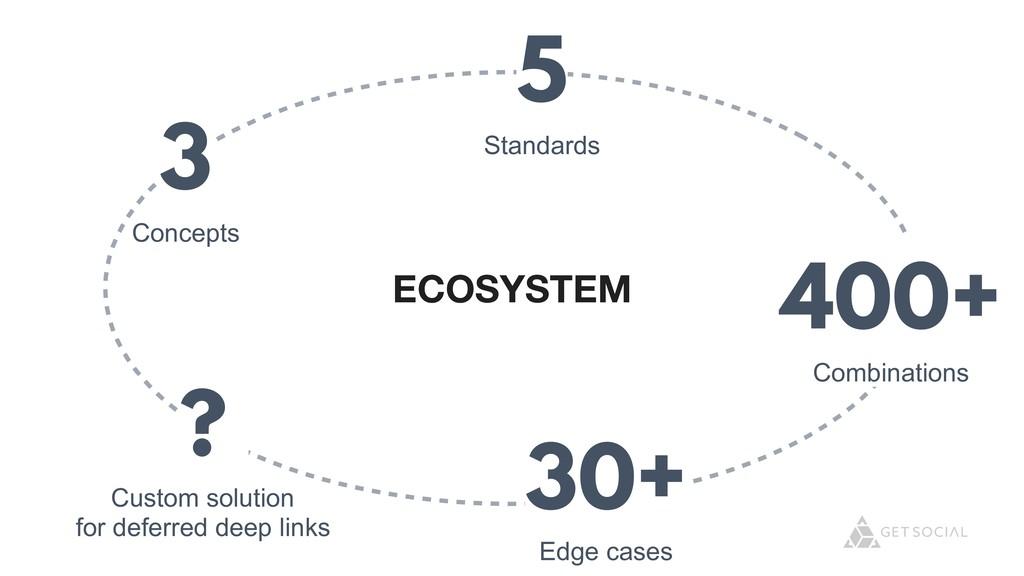 @zasadnyy ECOSYSTEM 3 Concepts 5 Standards 400+...