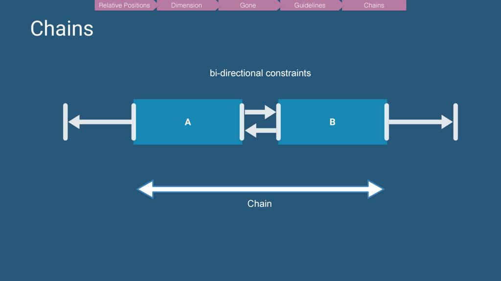 Chains A B Chain bi-directional constraints Cha...