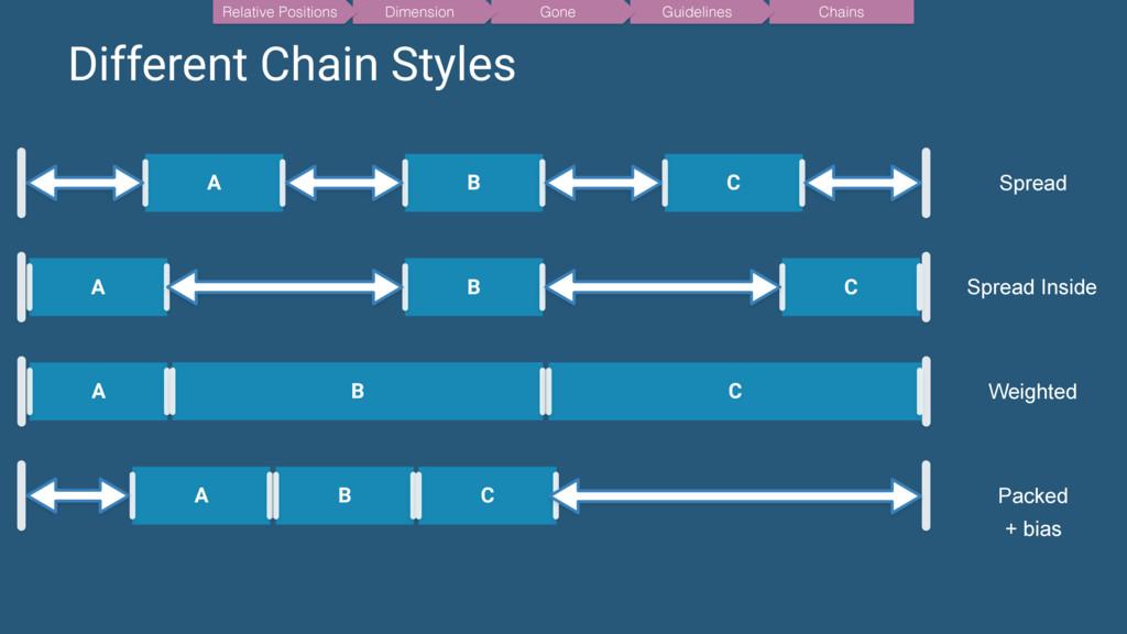 Different Chain Styles A B C Spread A B C Sprea...