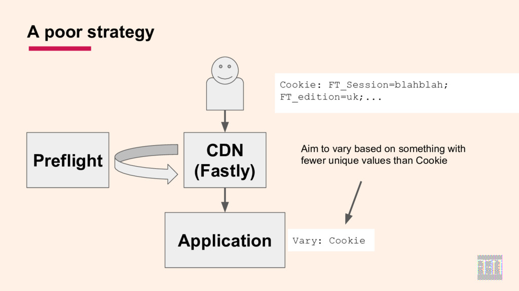 A poor strategy Cookie: FT_Session=blahblah; FT...