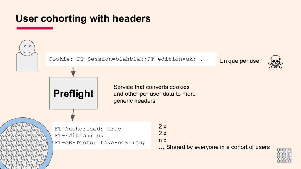 User cohorting with headers Preflight Cookie: F...