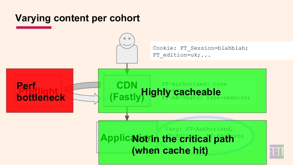 Varying content per cohort Preflight Cookie: FT...