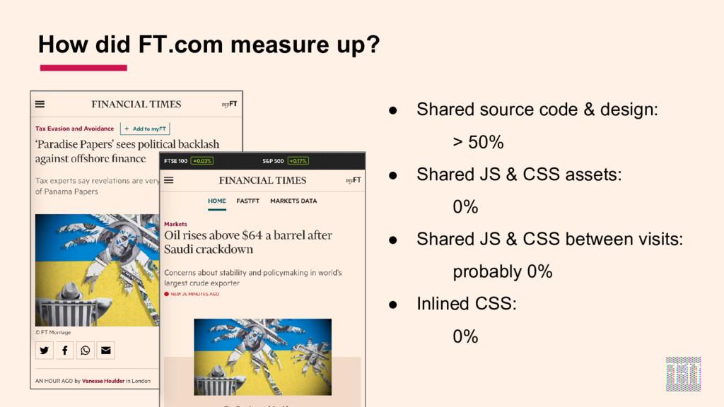 ● Shared source code & design: > 50% ● Shared J...