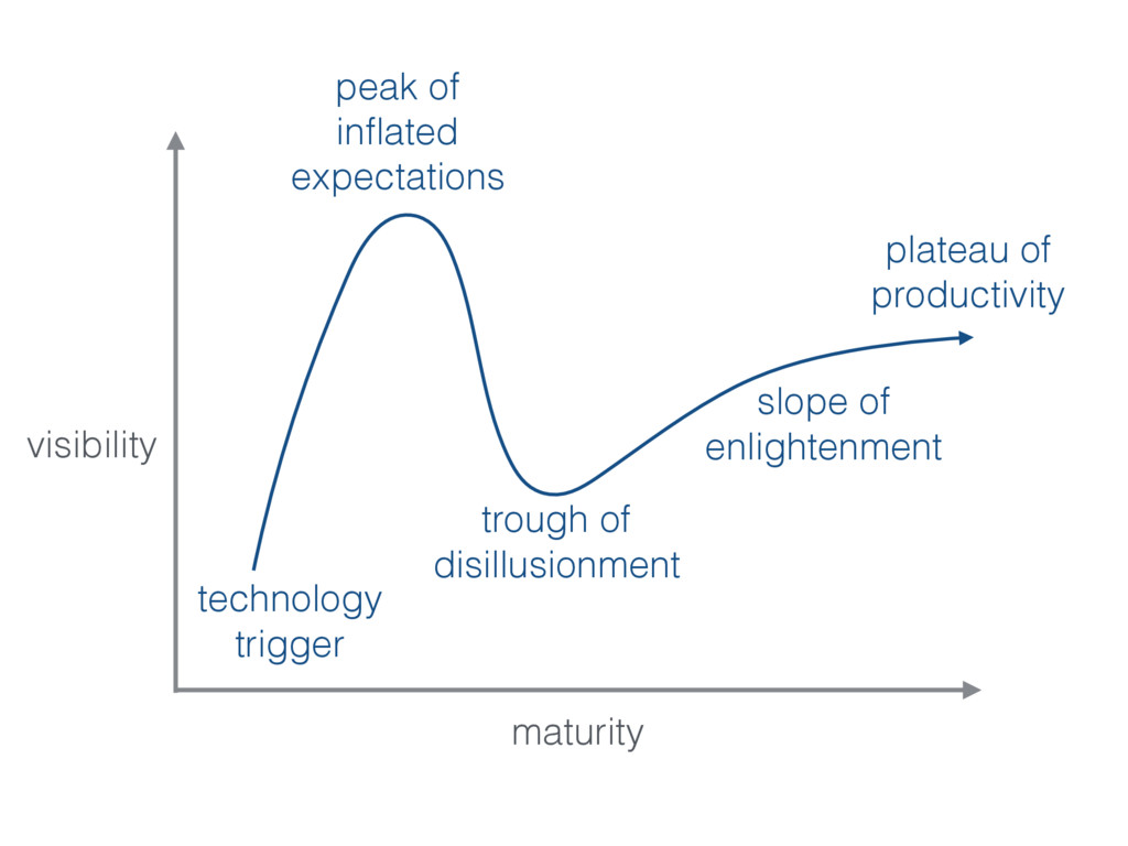 plateau of productivity slope of enlightenment ...