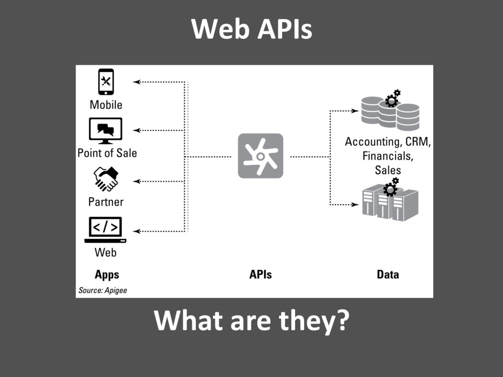 Web APIs What are they?