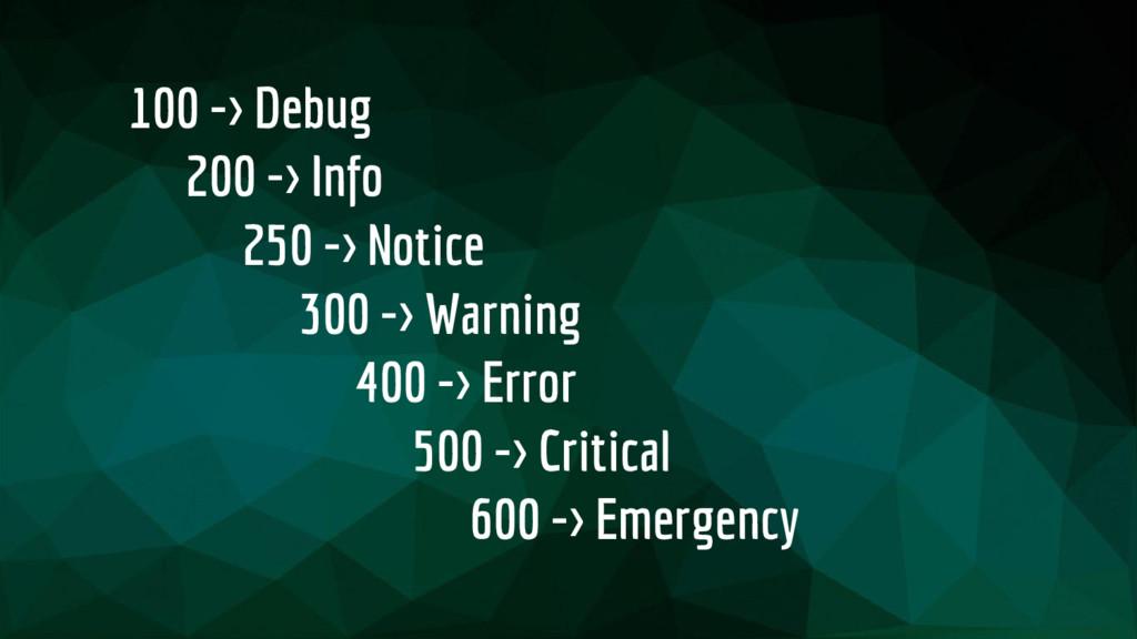 100 -> Debug 200 -> Info 250 -> Notice 300 -> W...