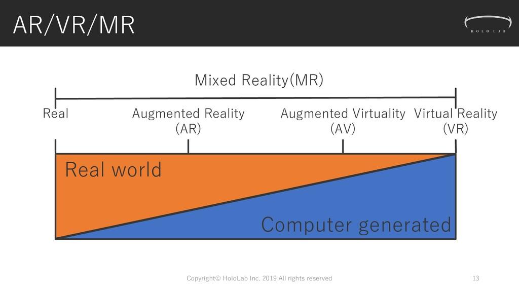 AR/VR/MR 13 Real world Computer generated Virtu...