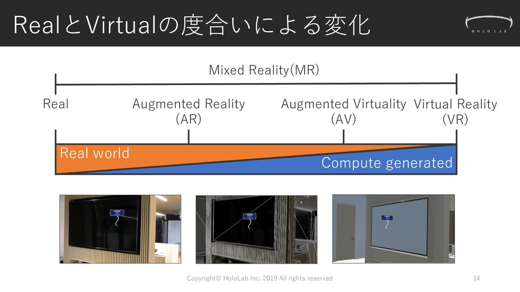 RealとVirtualの度合いによる変化 14 Real world Compute gen...