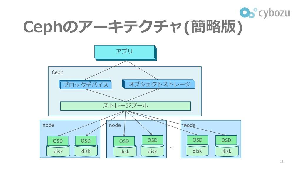 Cephのアーキテクチャ(簡略版) 11 アプリ ストレージプール Ceph node dis...