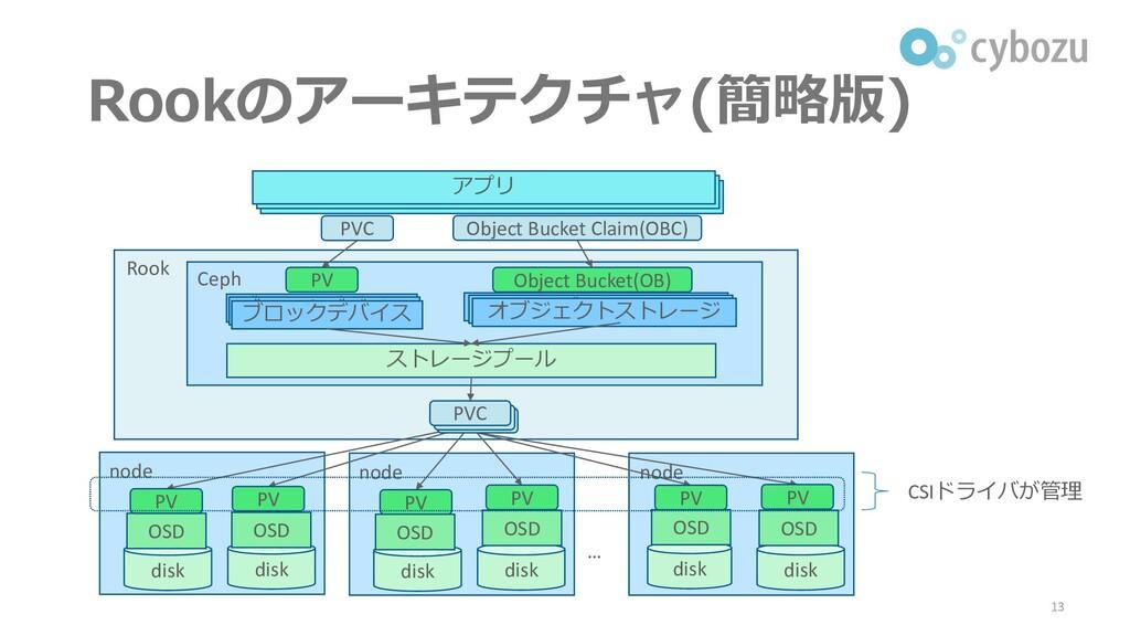 Rook Rookのアーキテクチャ(簡略版) 13 アプリ ストレージプール Ceph nod...