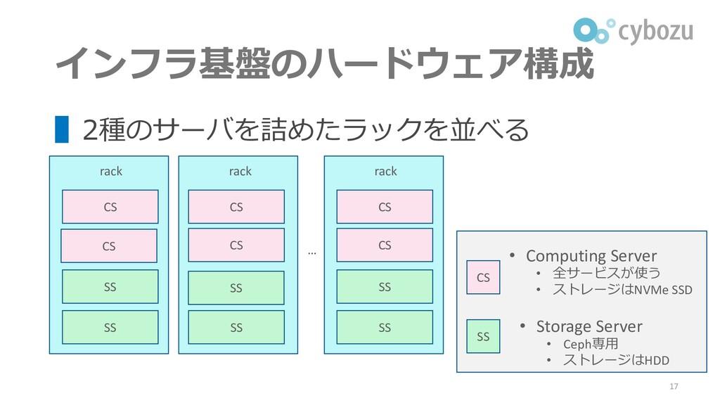インフラ基盤のハードウェア構成 ▌2種のサーバを詰めたラックを並べる 17 rack CS S...