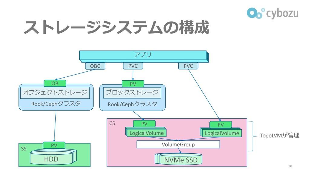 ストレージシステムの構成 18 Rook/Cephクラスタ Rook/Cephクラスタ オブジ...