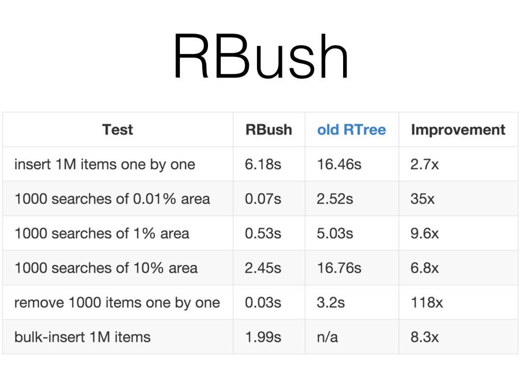 RBush