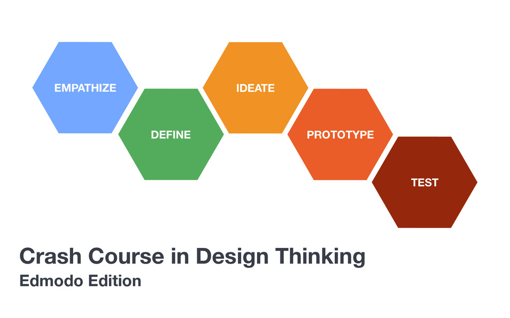 Crash Course in Design Thinking EMPATHIZE DEFIN...