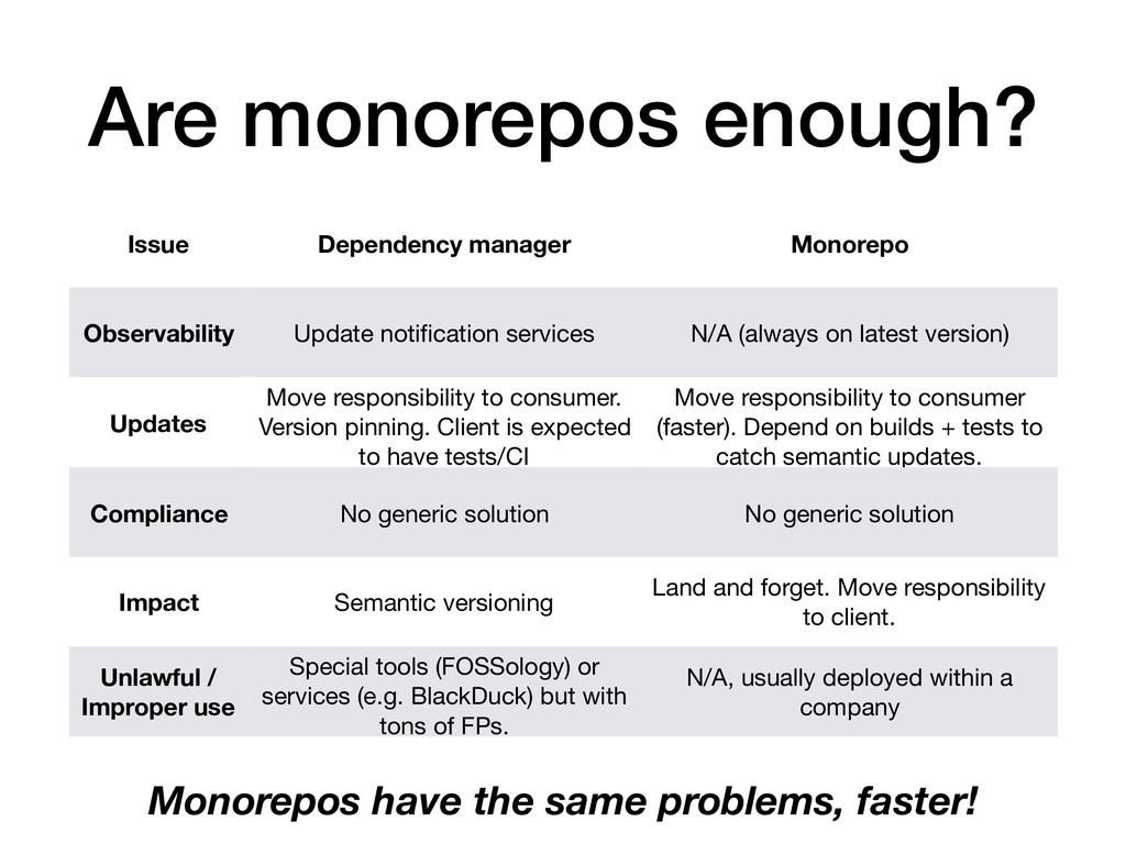 Are monorepos enough? Issue Dependency manager ...