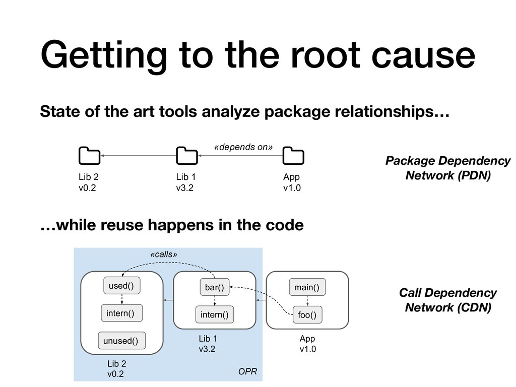 Getting to the root cause State of the art tool...