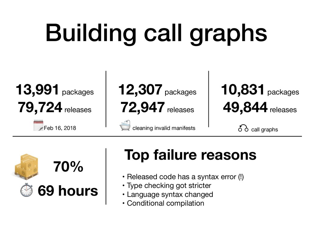 Building call graphs 13,991 packages 79,724 rel...