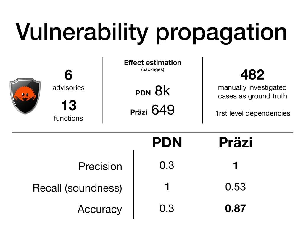 Vulnerability propagation 6 advisories 13 funct...