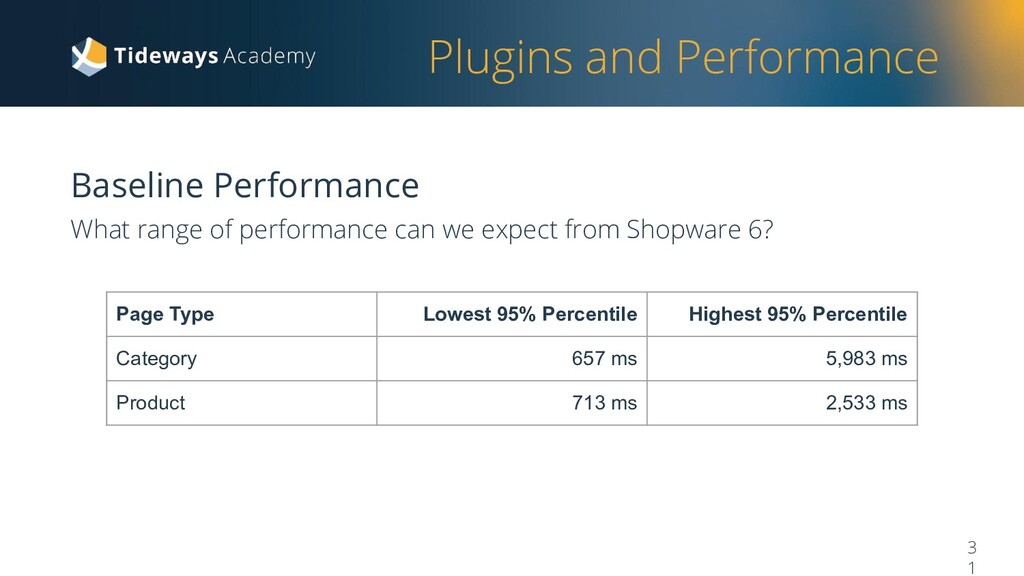 Plugins and Performance Baseline Performance Wh...