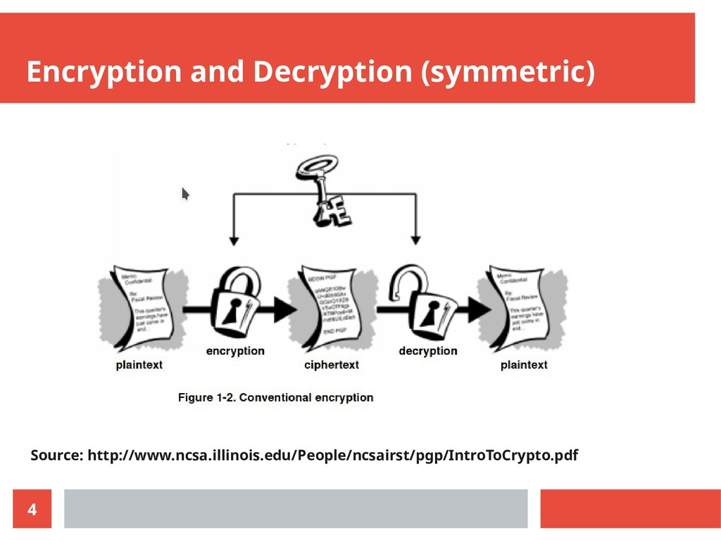 4 Encryption and Decryption (symmetric) Source:...