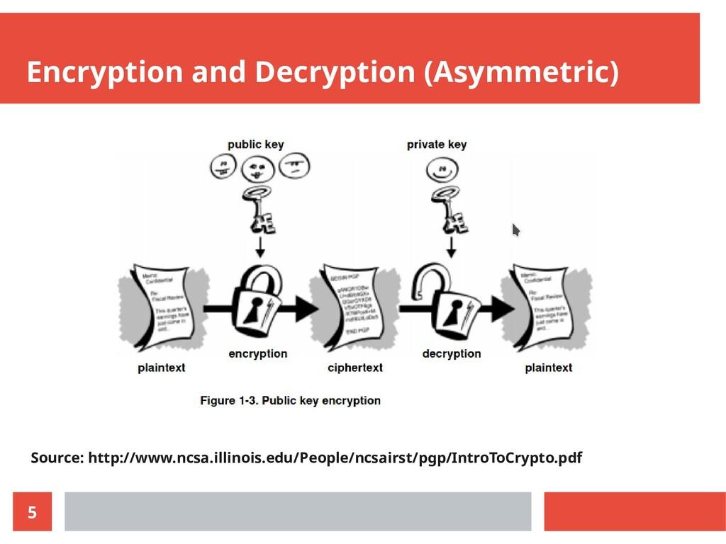 5 Encryption and Decryption (Asymmetric) Source...
