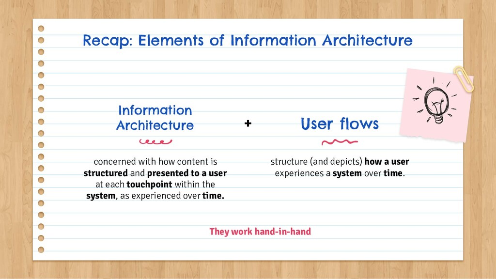 Recap: Elements of Information Architecture Inf...