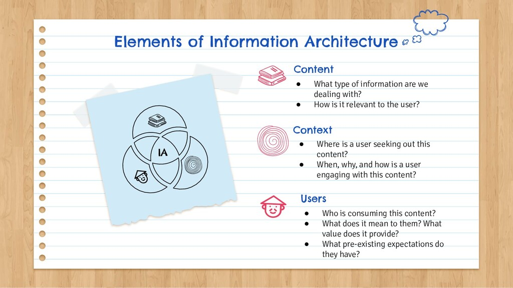 Elements of Information Architecture ● What typ...