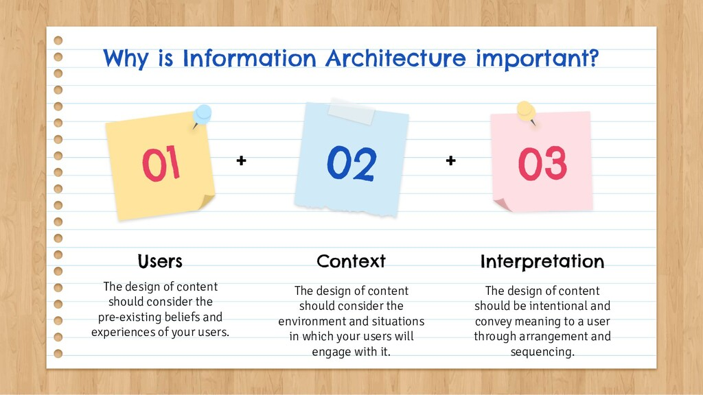 Why is Information Architecture important? The ...