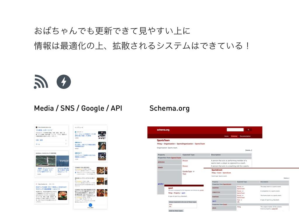 Schema.org Media / SNS / Google / API ͓ͪΌΜͰߋ৽...