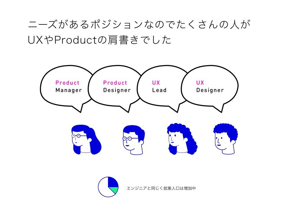 Product Manager Product Designer UX Lead UX Des...