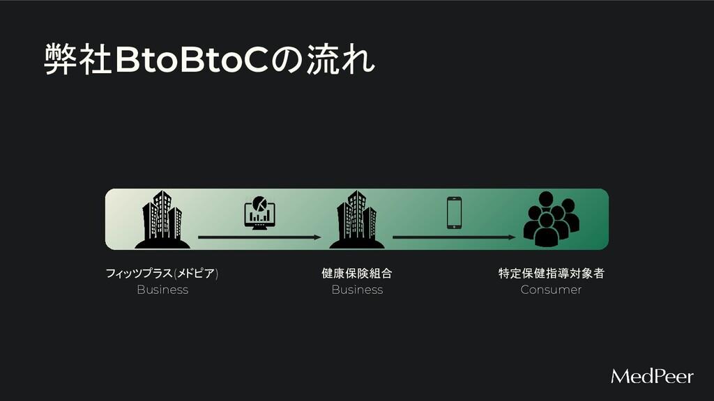 弊社BtoBtoCの流れ フィッツプラス(メドピア) Business 健康保険組合 Busi...