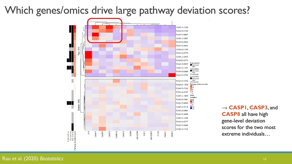 Which genes/omics drive large pathway deviation...