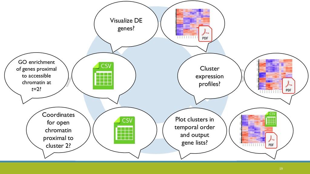 Biology Statistics Visualize DE genes? Cluster ...