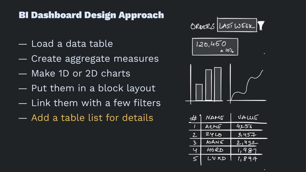 BI Dashboard Design Approach — Load a data tabl...