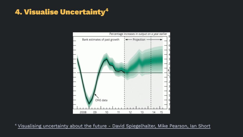 4. Visualise Uncertainty4 4 Visualising uncerta...