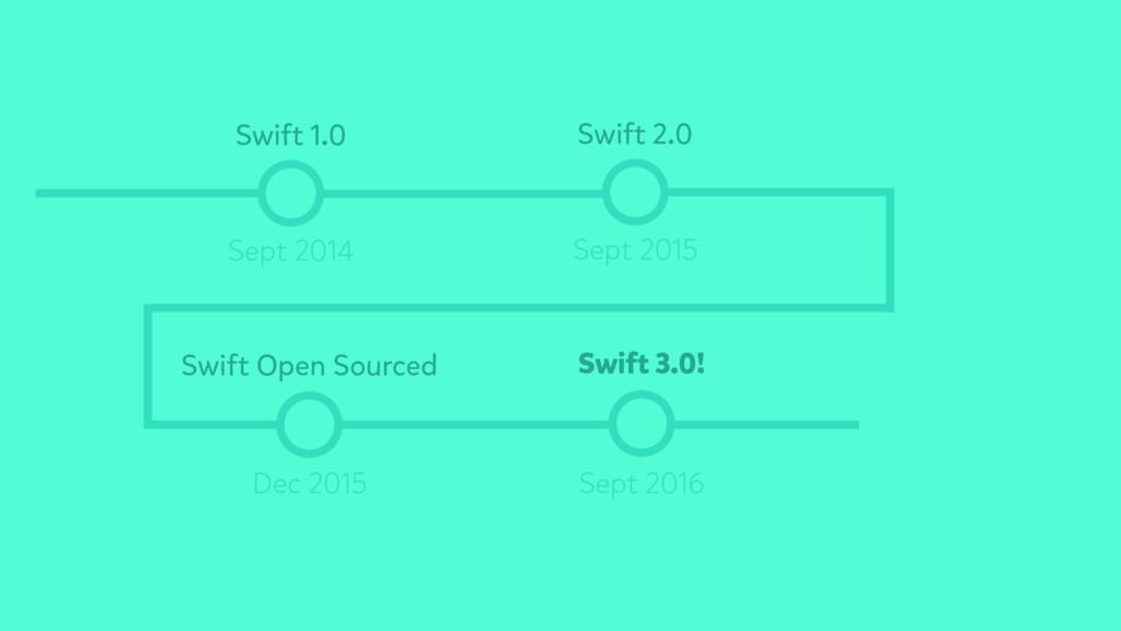Swift 1.0 Sept 2014 Swift 2.0 Swift Open Source...