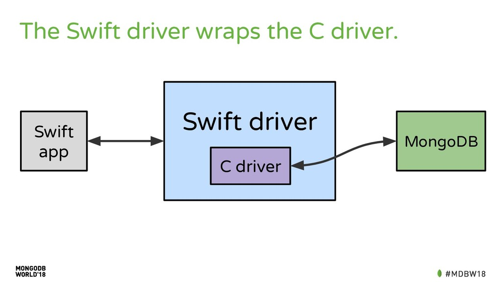 The Swift driver wraps the C driver. Swift app ...