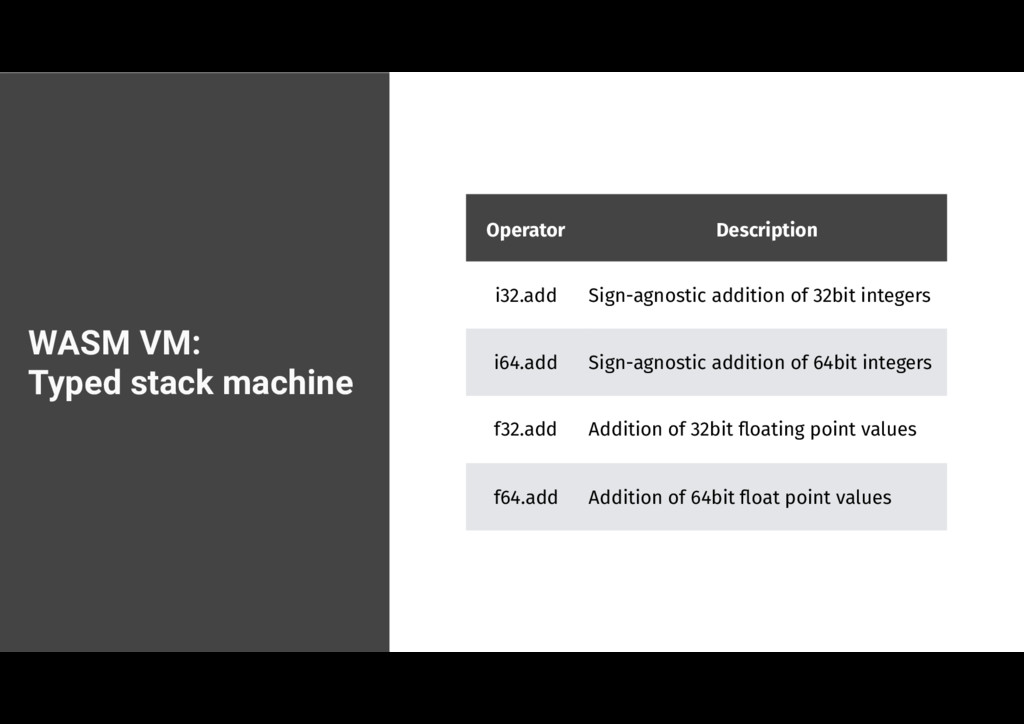WASM VM: Typed stack machine Operator Descripti...