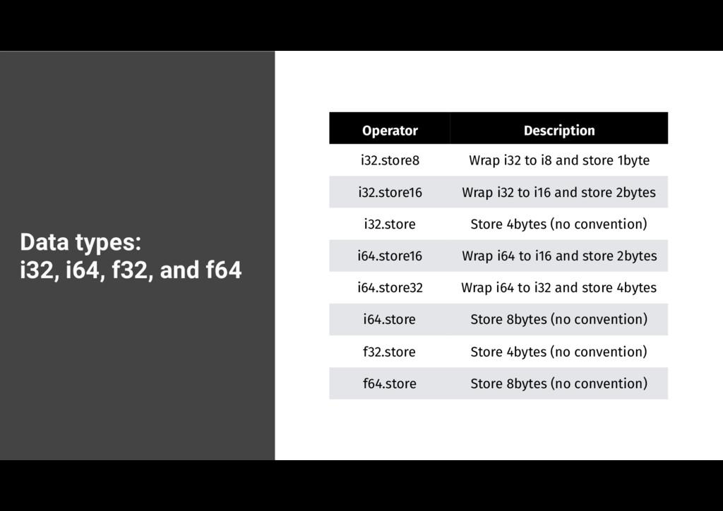 Data types:  i32, i64, f32, and f64 Operator D...