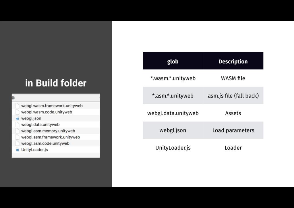 in Build folder glob Description *.wasm.*.unity...