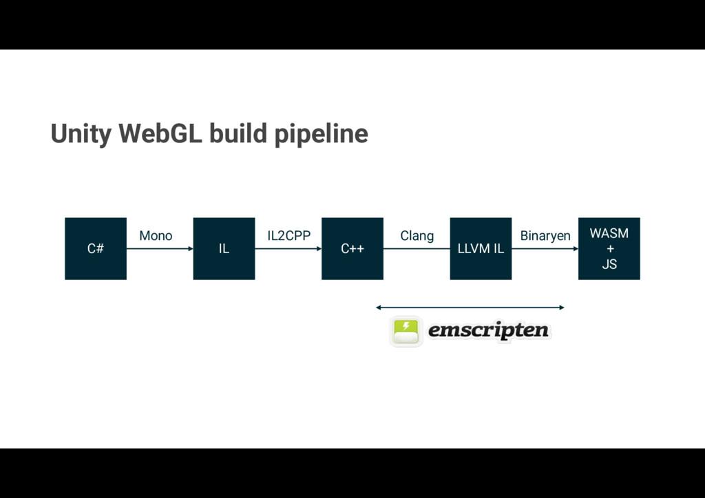 Unity WebGL build pipeline C# IL C++ WASM + JS ...