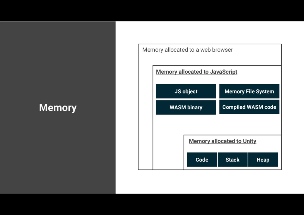 Memory Memory allocated to a web browser Memory...