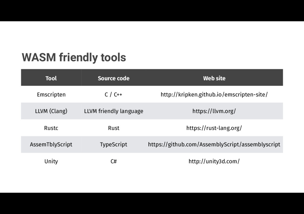 WASM friendly tools Tool Source code Web site E...