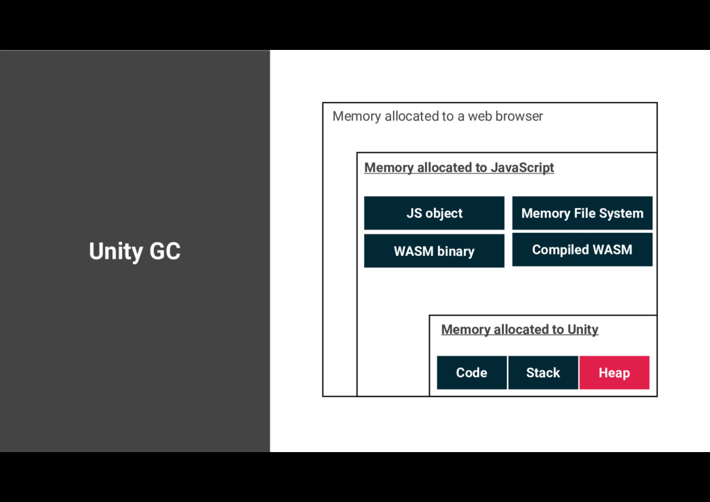 Unity GC Memory allocated to a web browser Memo...
