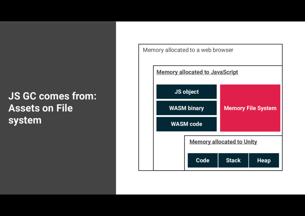 JS GC comes from: Assets on File system Memory ...